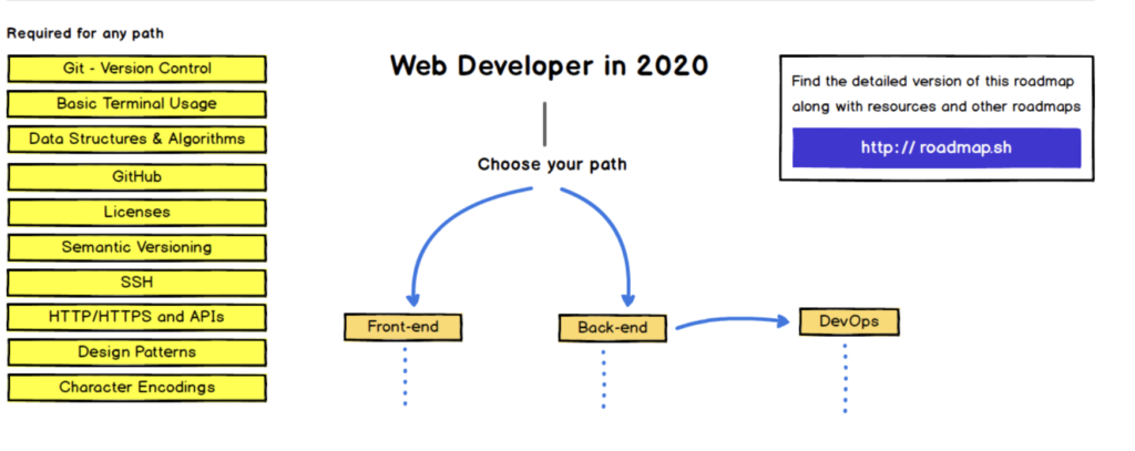 web developer 2020