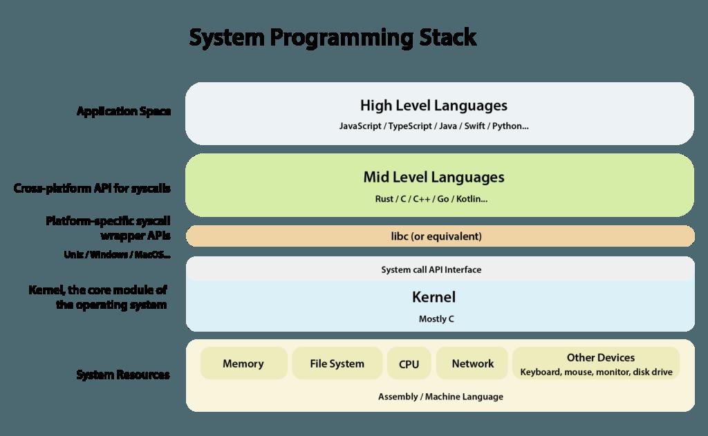 System Programming Stack